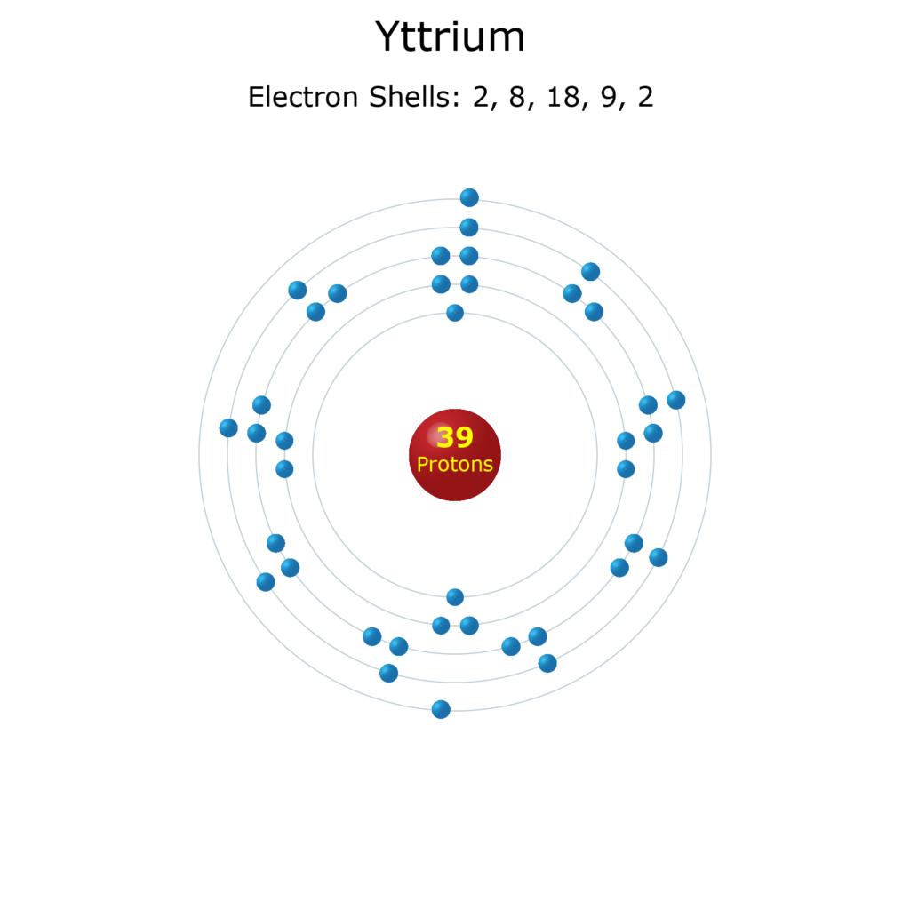 Electron Levels of a Yttrium Atom