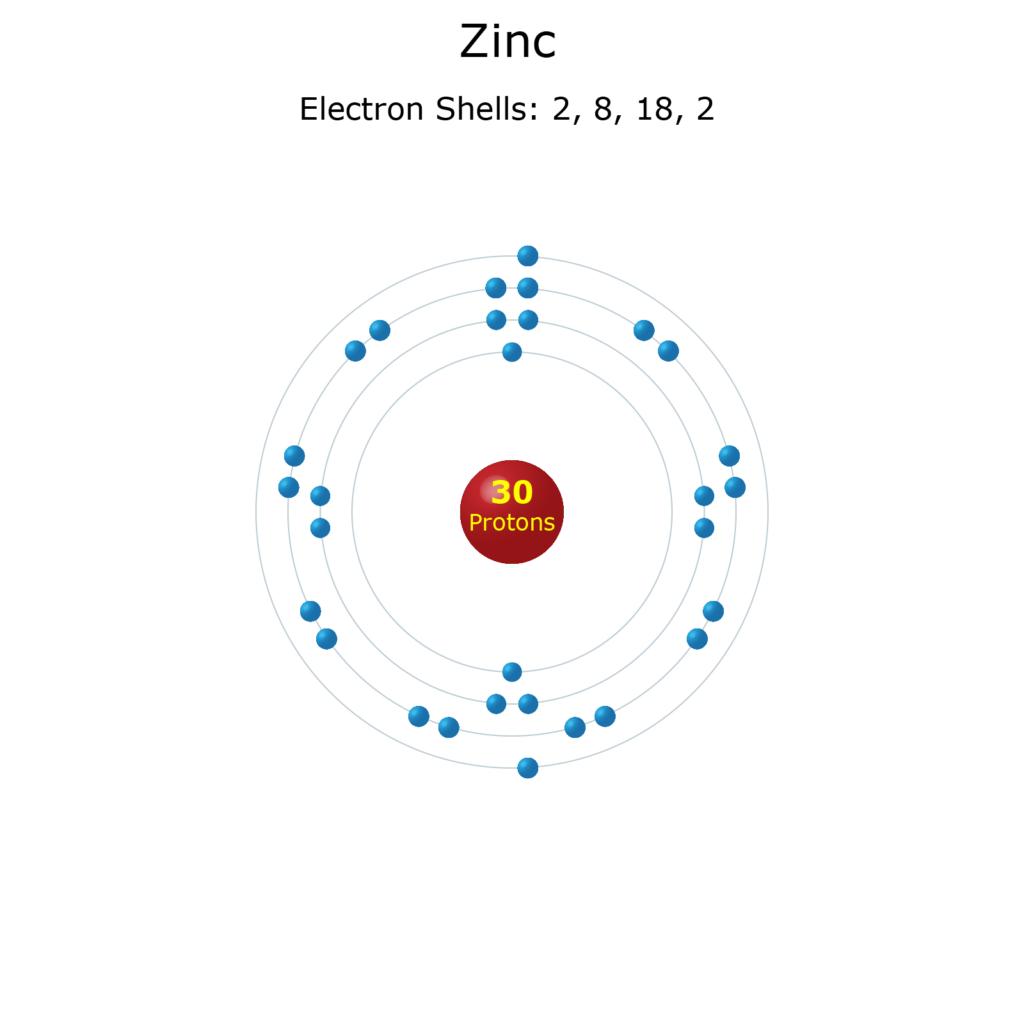 Zinc atom electron configuration