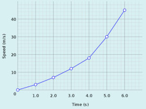 The independent variable (time) is on the x-axis, while the dependent variable (speed) is on the y-axis of this graph.