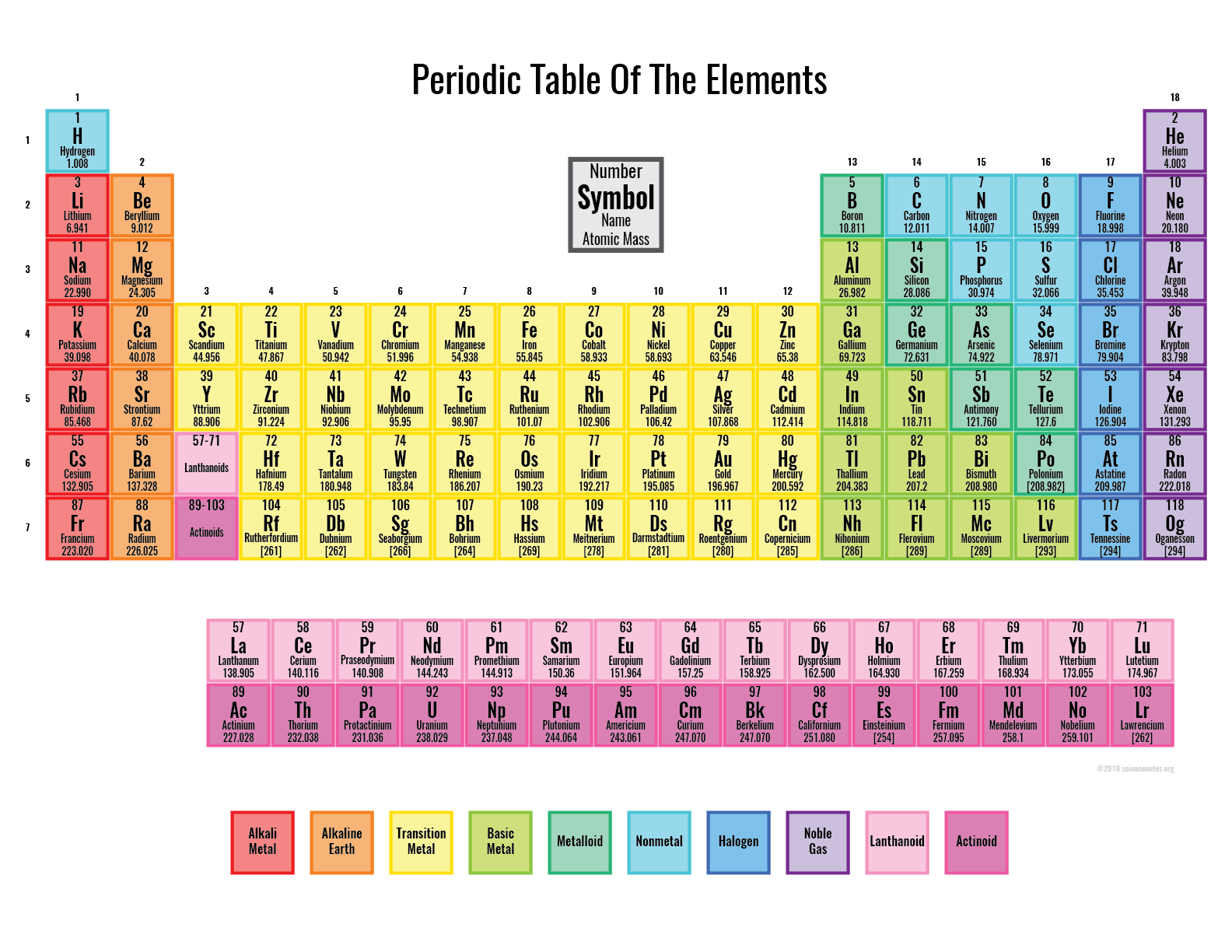 picture about Periodic Table Printable referred to as Coloured Periodic Desk - Printable Periodic Desk
