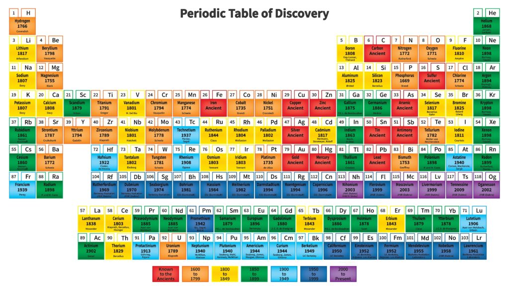 When the elements were discovered (periodic table).