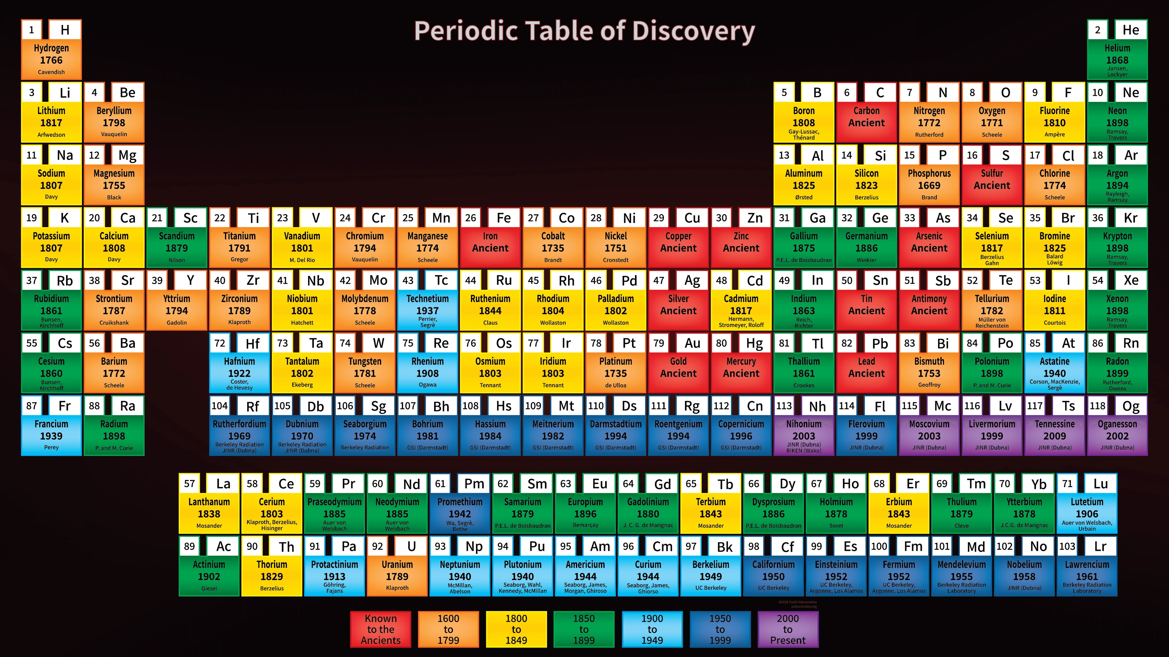 When Were The Elements Discovered Timeline And Periodic Table