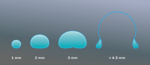 Raindrop shape depends on size.