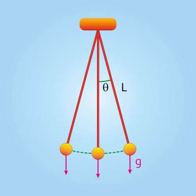 A simple pendulum with length L