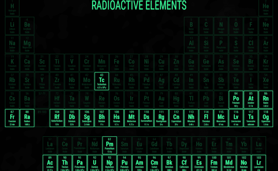 Periodic Table of Radioactive Elements
