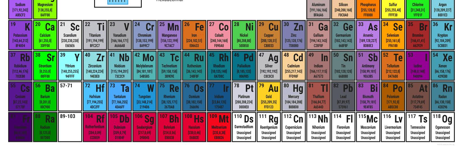 CPK-Jmol Periodic Table