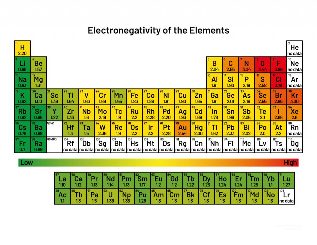 Periodic Table Electronegativity