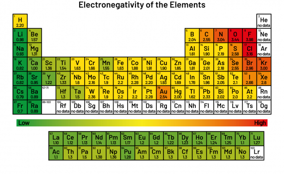 Electronegativity trend of the periodic table