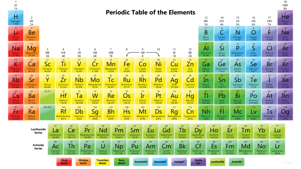 Colorful Periodic Table With 118 Elements Wallpaper