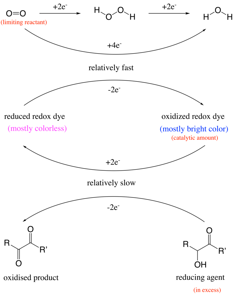 Blue Bottle chemical reaction