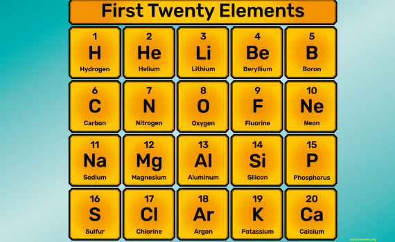 Here are the names, element symbols, and atomic numbers of the first 20 elements of the periodic table.