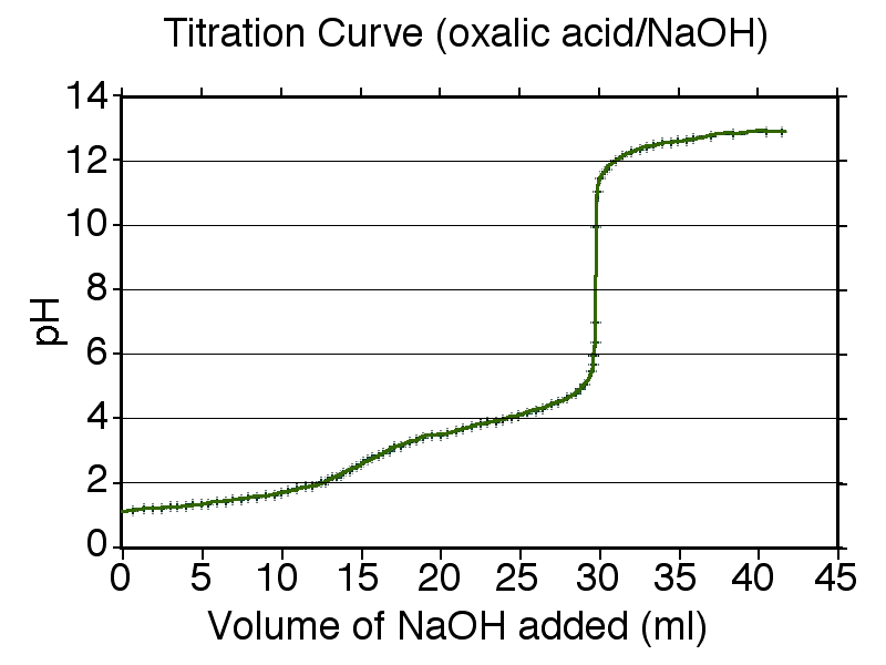 The titration curve of a diprotic acid, like oxalic acid, has two equivalence points.