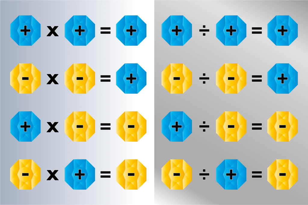 Positive and Negative Multiplication and Division