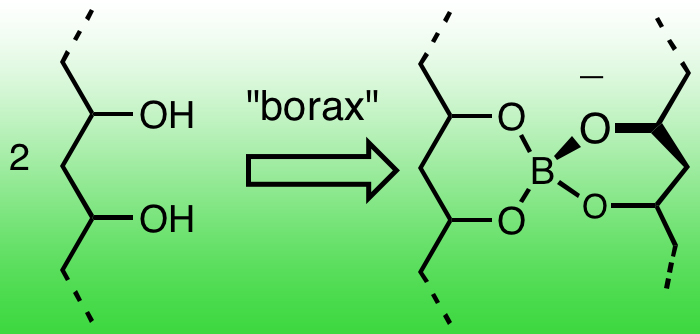 Mixing glue and borax forms cross-links between vinyl alcohol molecules, making a flexible polymer.