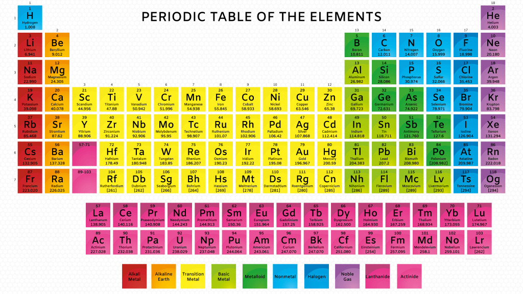 Color Periodic Table with Atomic Mass