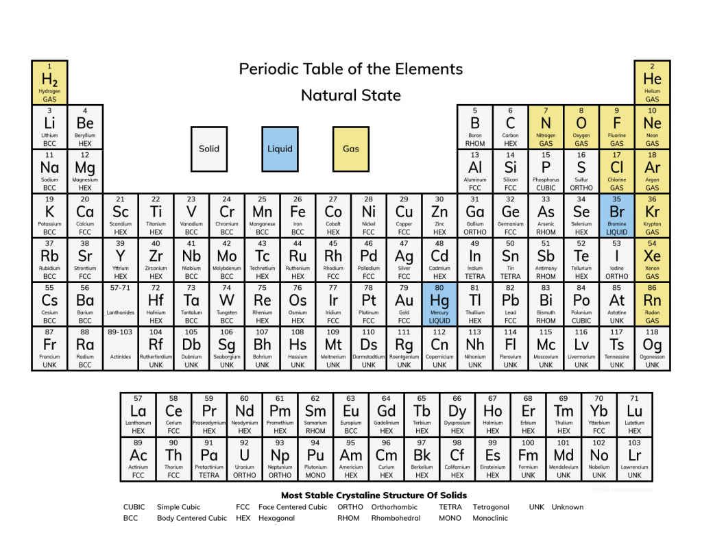 Periodic Table of the Natural State of Elements