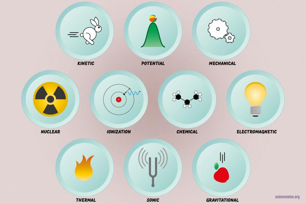 10 Types of Energy