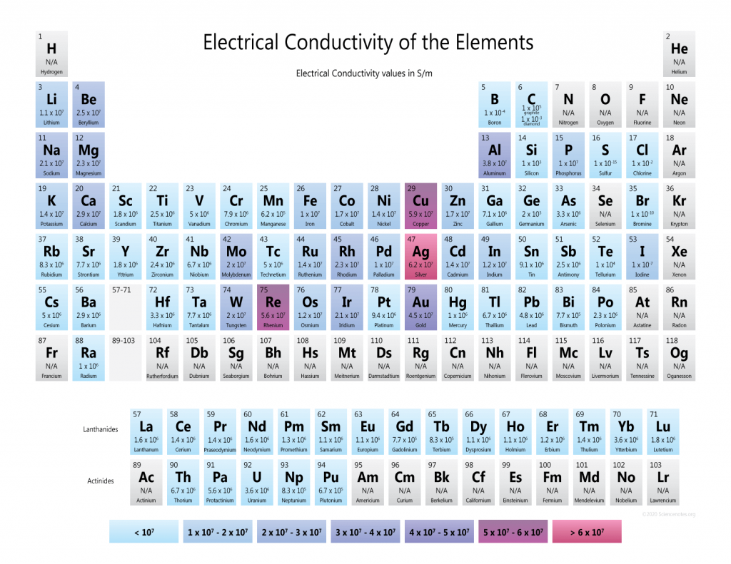 Electrical Conductivity of the Elements