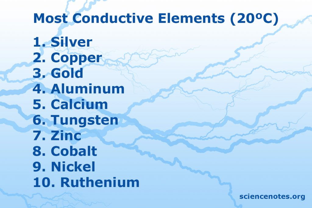 Silver is the element with both the highest electrical and thermal conductivity.