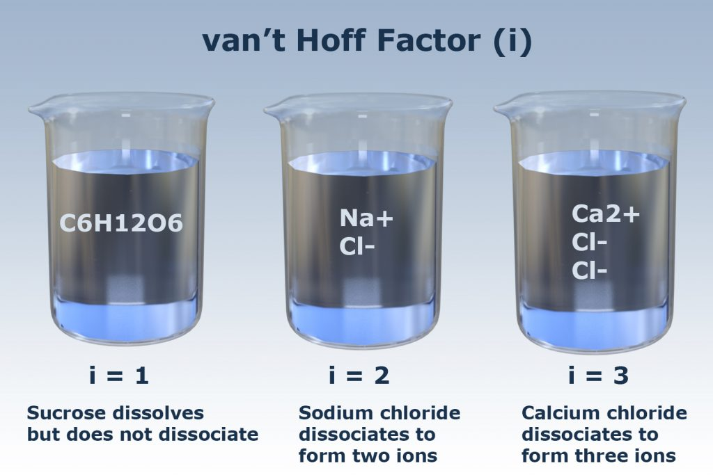The van't Hoff factor is a measure of the number of particles a solute forms in solution.