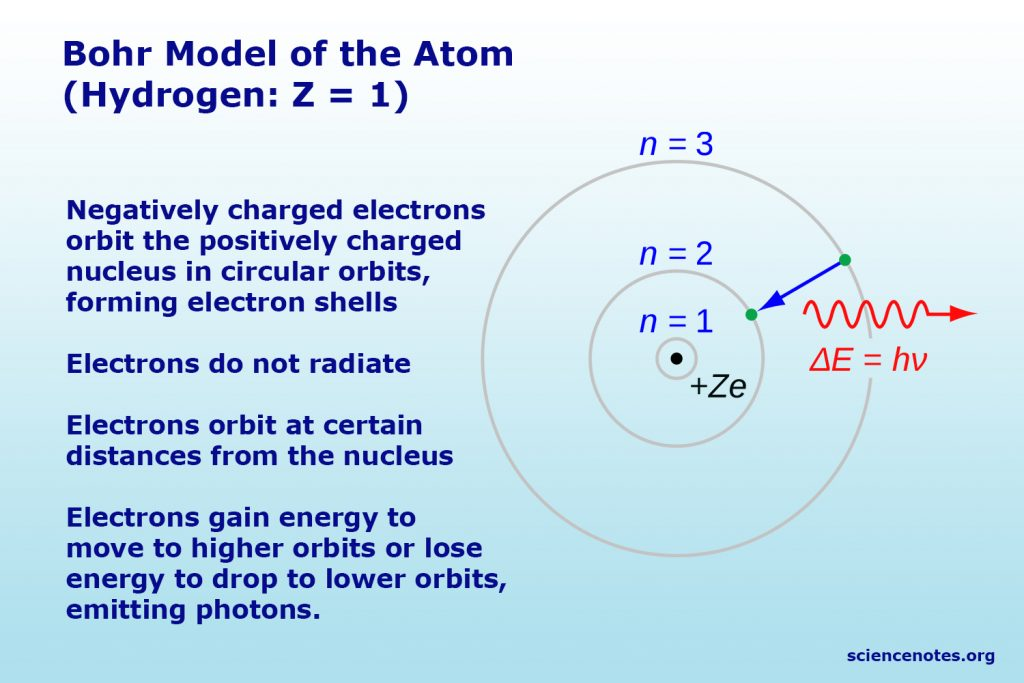 The Bohr model is a cake or planetary model of the atom, with electrons in shells. It is the first atomic model based mainly on quantum mechanics.