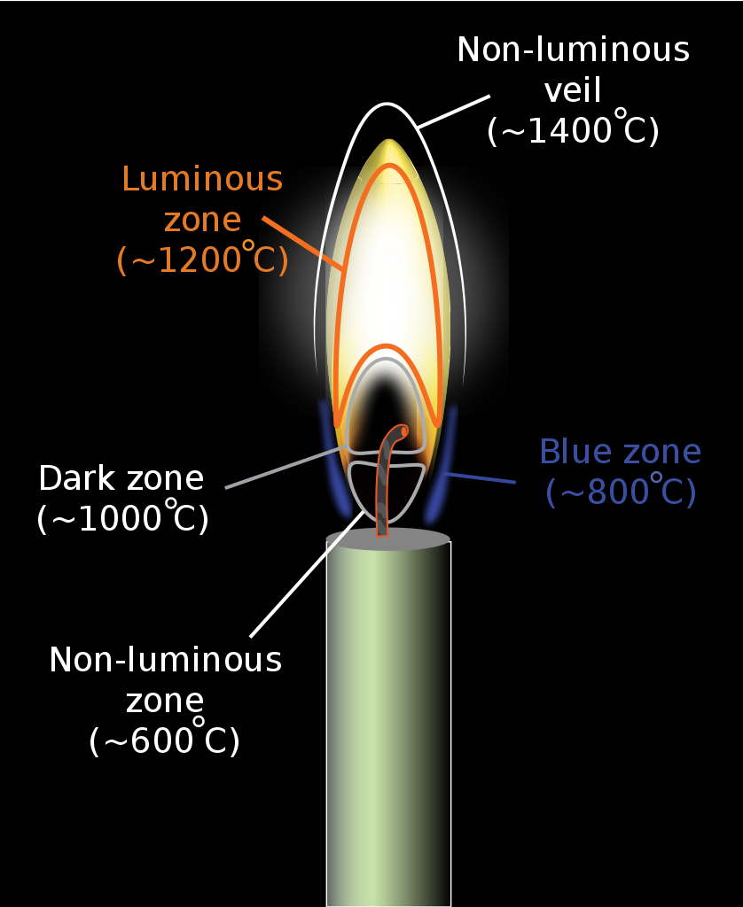 The hottest part of a candle flame actually isn't the portion that glows!