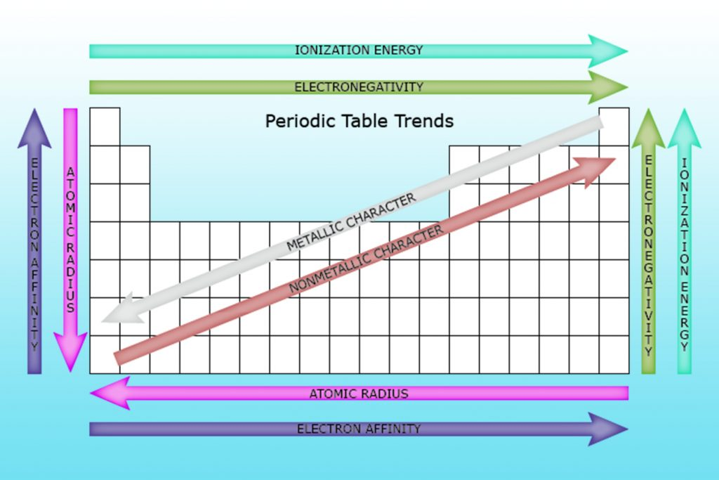 In chemistry, periodicity refers to repeating trends in the elements of the periodic table, such as ionization energy, atomic radius, electron affinity, and electronegativity.
