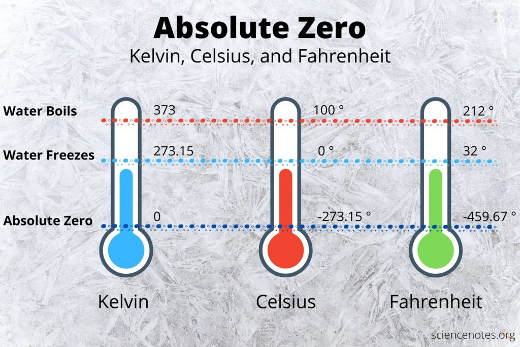 Absolute zero is 0 K, -273.15 °C, or -459.67 °F.