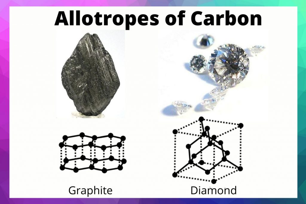 Graphite and diamond are two allotropes of carbon.