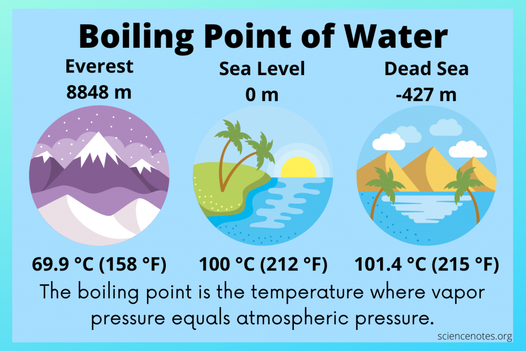 The normal boiling point of water is 100 °C or 212 °F.