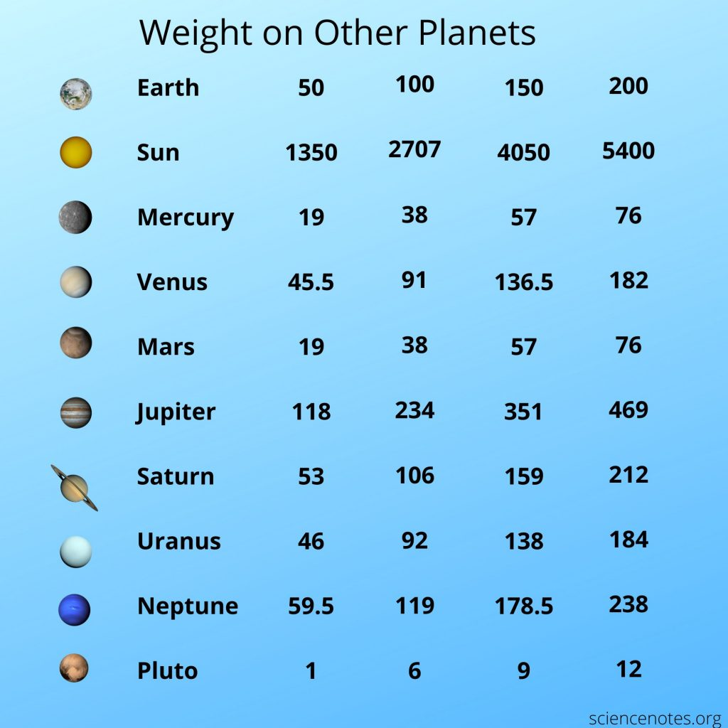 Curious about what you weight on another planet?
