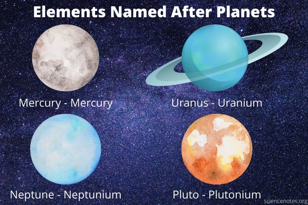 The four elements named after planets are mercury, uranium, neptunium, and plutonium.