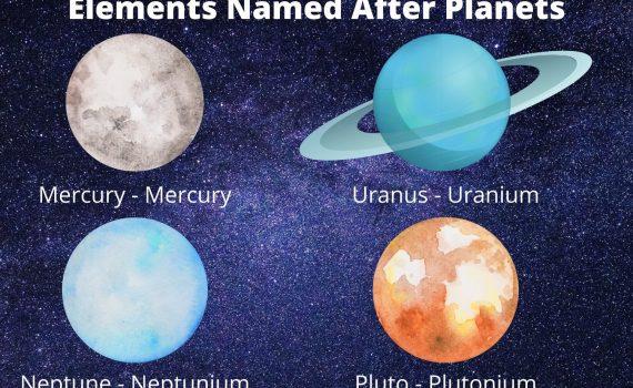 The four elements named after planets are mercury, uranium, neptunium, and plutonium.