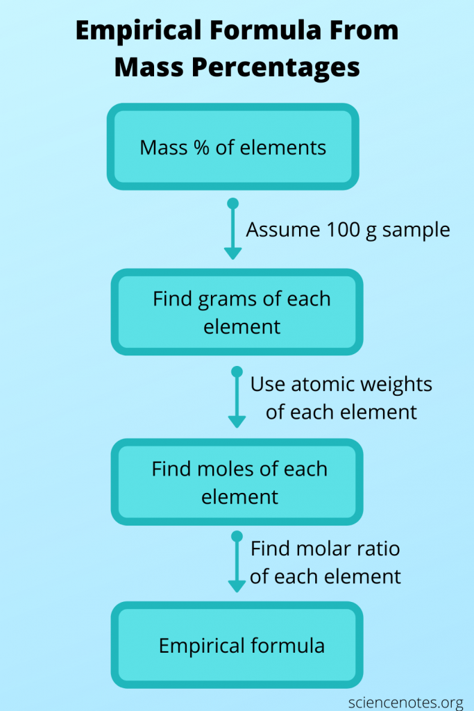 Follow this simple flow chart to find empirical formula from mass percentages of elements.