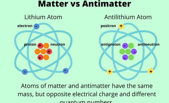 Matter vs Antimatter