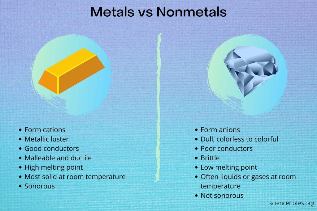 Quick comparison of metals vs nonmetals