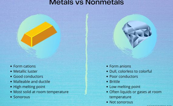Quick comparison of metals vs nonmetals