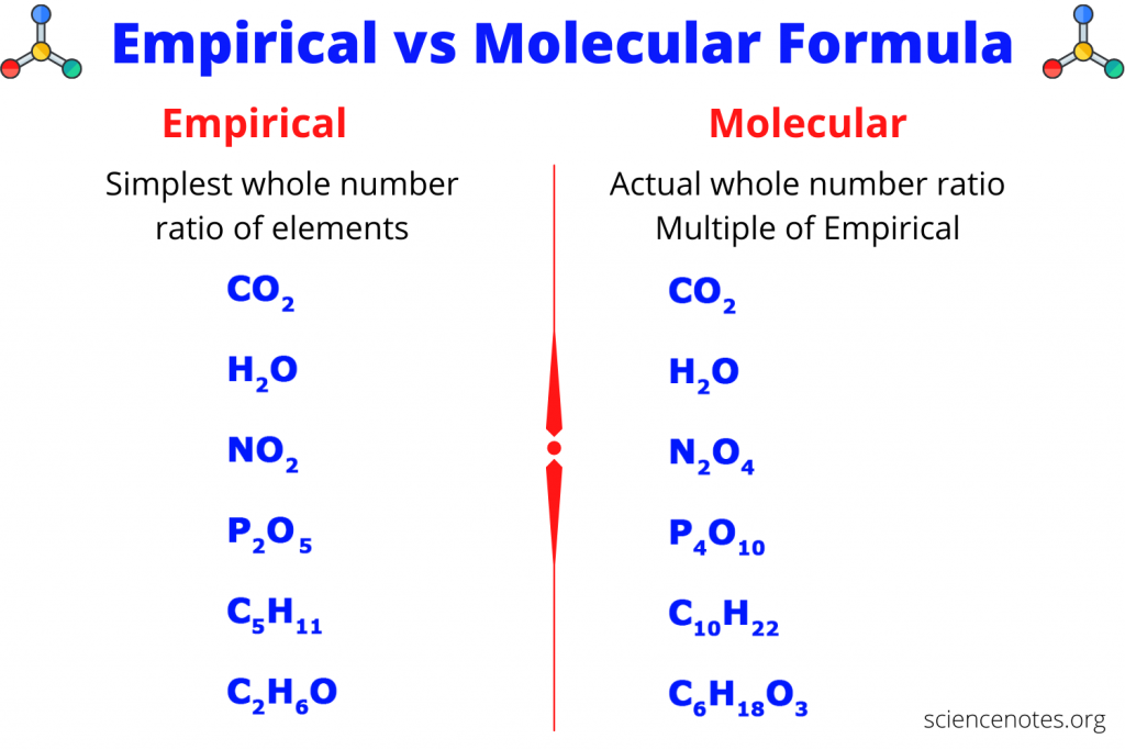 The empirical formula is the simplest whole number ratio of elements, while the molecular formula is actual ratio of elements.