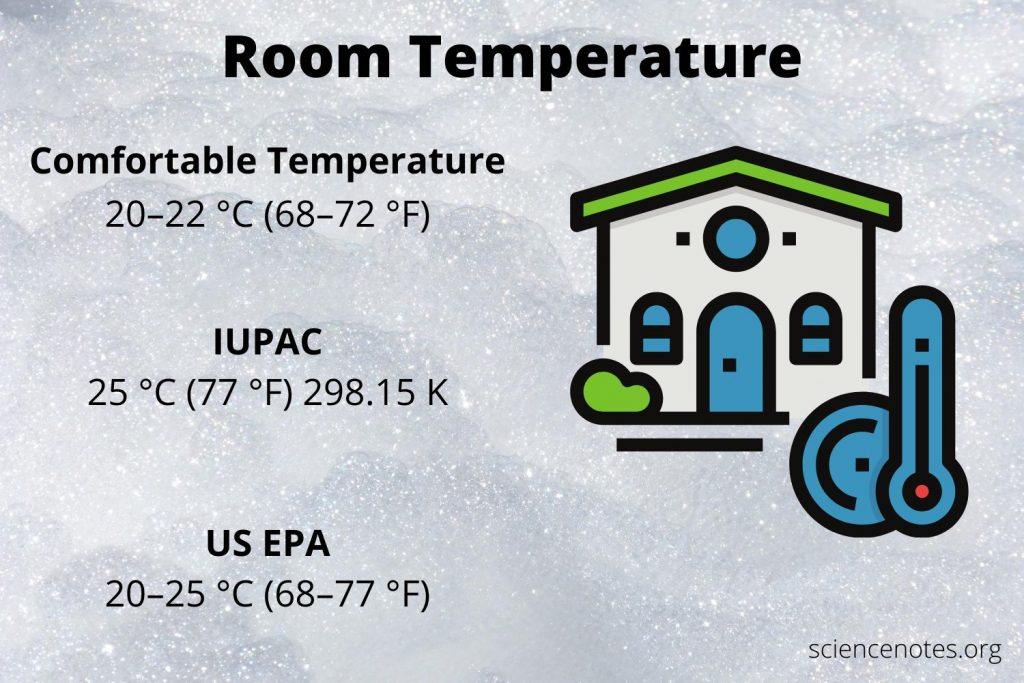 Room temperature is the temperature or range of temperatures comfortable to people.