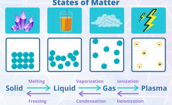 The four main states of matter are solids, liquids, gases, and plasma.