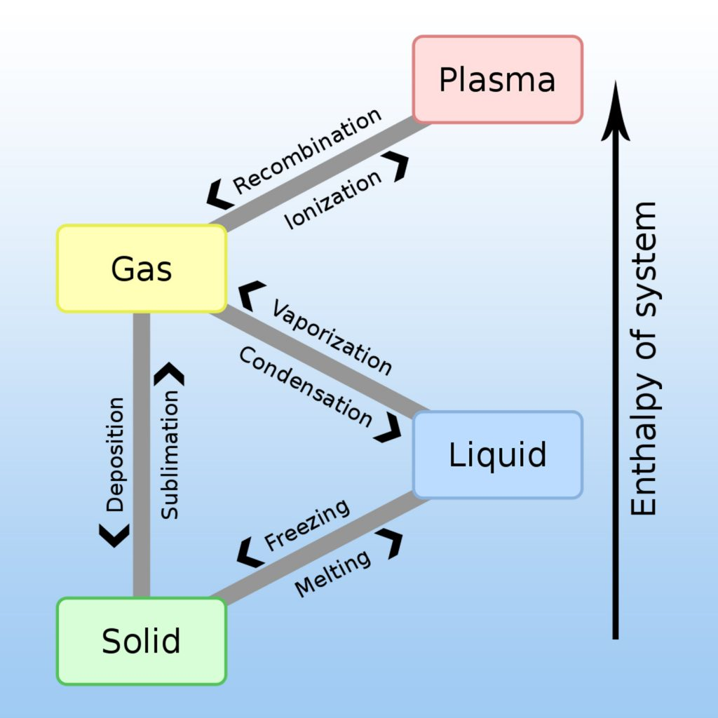 Temperature and pressure changes may cause phase transitions between states of matter.
