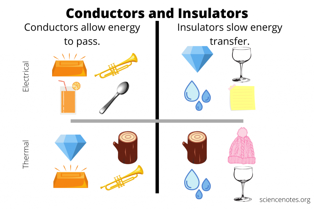 Examples of Conductors and Insulators