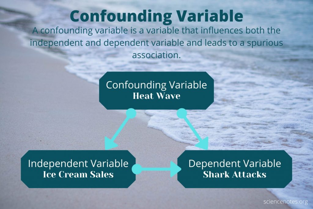 A confounding variable leads to a false association between the independent and dependent variable.