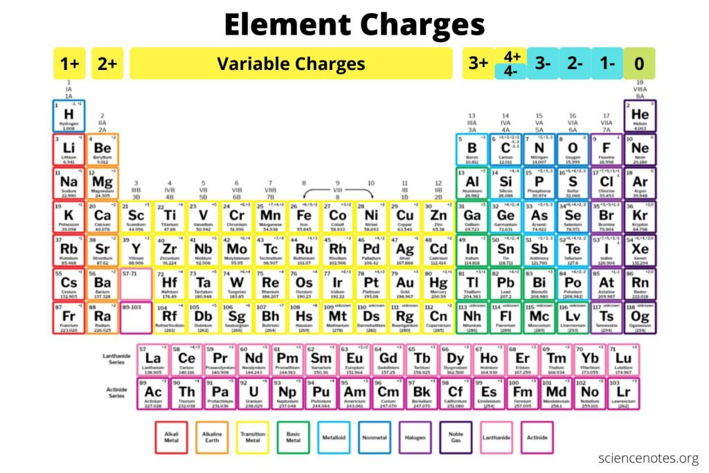 Element Charges Chart