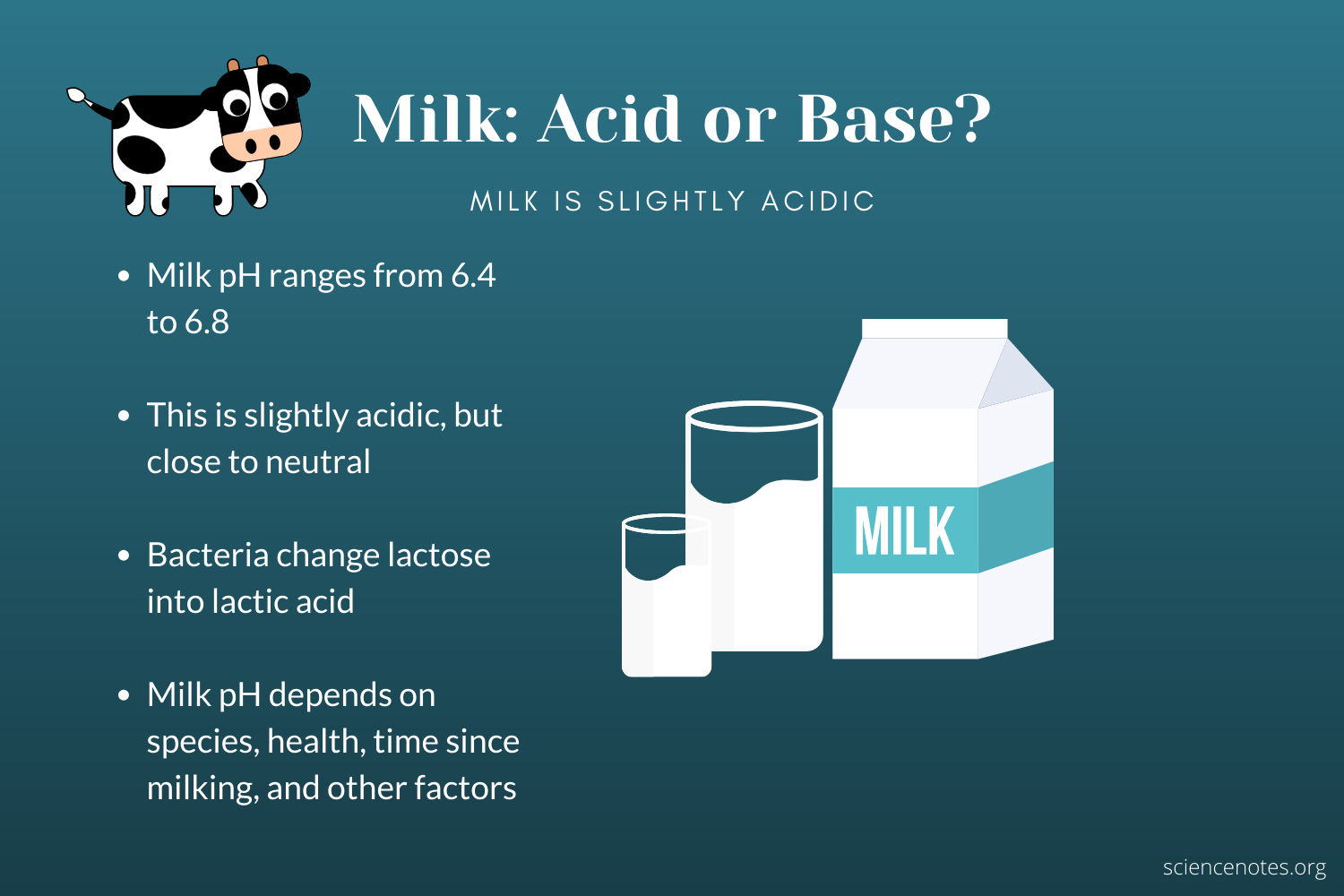 Milk is slightly acidic and becomes more acidic over time.