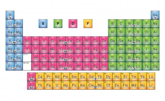 Periodic Table Element Blocks