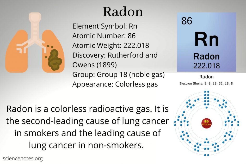 Radon Facts