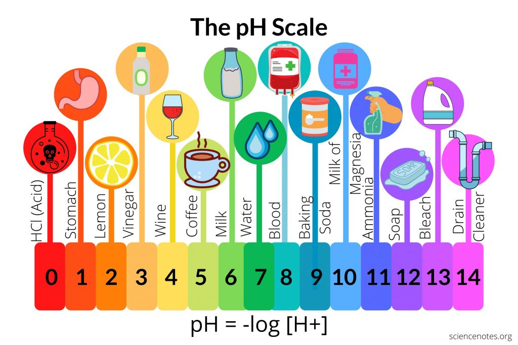 The pH Scale of Common Chemicals
