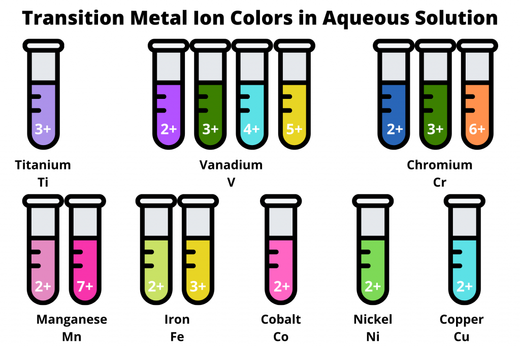 Transition Metal Ion Colors in Aqueous Solution
