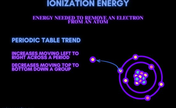 Ionization energy is the energy required to remove an electron from an atom.